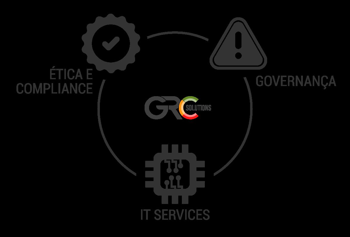 Ética e Compliance, Governança e IT Services